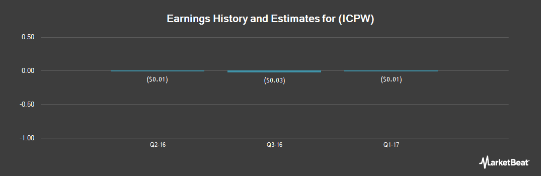 Earnings by Quarter for Ironclad Performance Wear Corp. (OTCMKTS:ICPW)