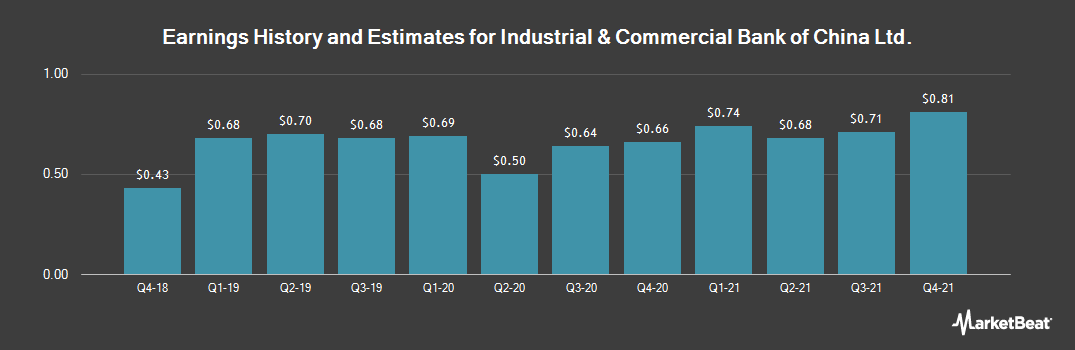 Earnings by Quarter for Industrial & Cmrcl Bnk f China (OTCMKTS:IDCBY)
