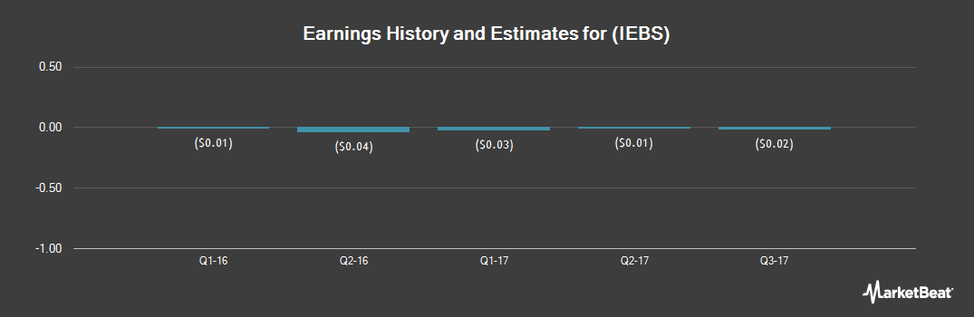 Earnings by Quarter for Independence Bancshares (OTCMKTS:IEBS)