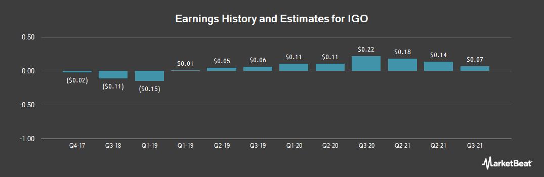 Earnings by Quarter for iGo (OTCMKTS:IGOI)