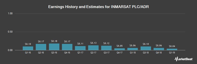 Earnings by Quarter for Inmarsat (OTCMKTS:IMASY)