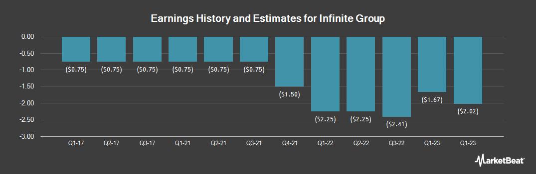 Earnings by Quarter for Infinite Group (OTCMKTS:IMCI)