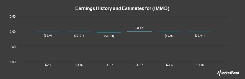 Earnings by Quarter for ImmuDyne (OTCMKTS:IMMD)