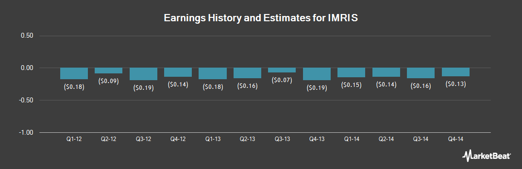Earnings by Quarter for Imris (OTCMKTS:IMRSQ)