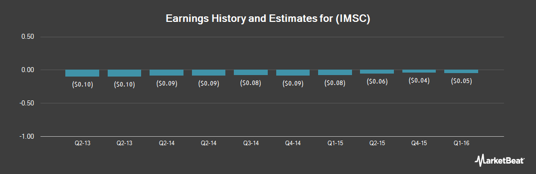 Earnings by Quarter for Secure Point Technologies (OTCMKTS:IMSC)