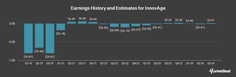 Earnings by Quarter for Innovus Pharmaceuticals (OTCMKTS:INNV)