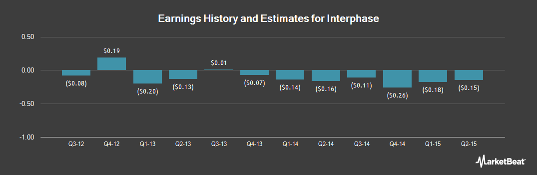 Earnings by Quarter for Interphase (OTCMKTS:INPHQ)