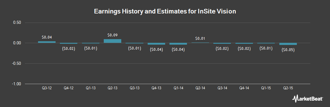 Earnings by Quarter for Insite Vision (OTCMKTS:INSV)