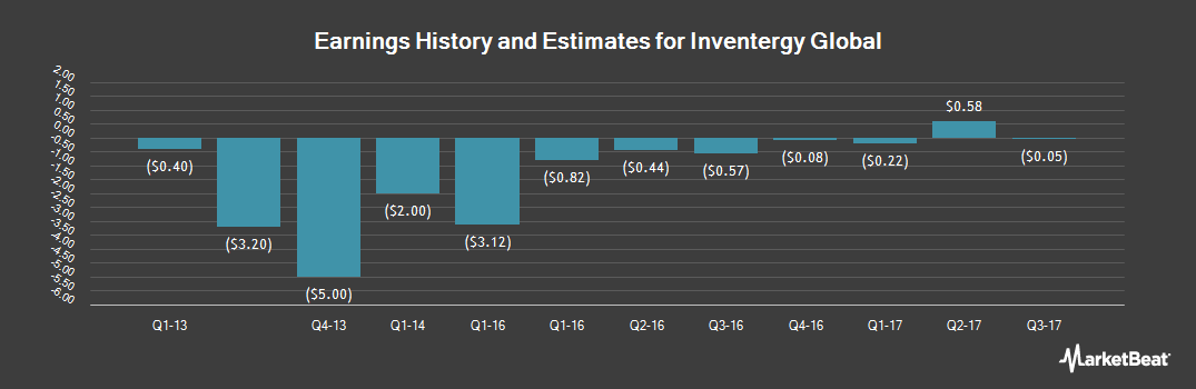 Earnings by Quarter for Inventergy Global (OTCMKTS:INVT)
