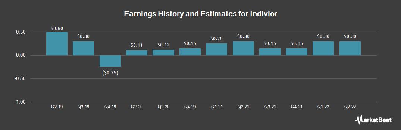 Earnings by Quarter for Indivior (OTCMKTS:INVVY)