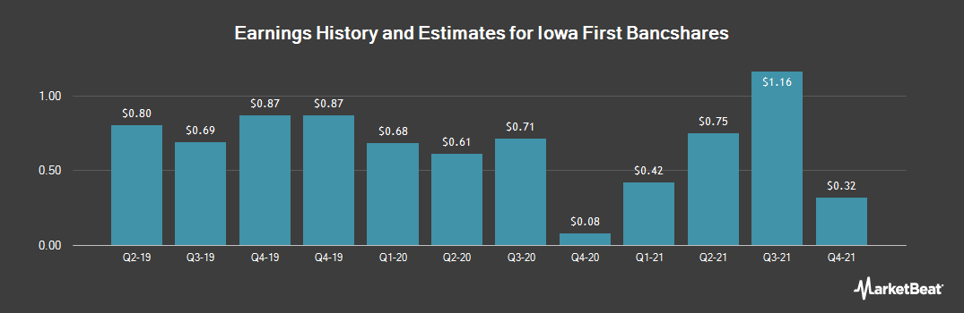 Earnings by Quarter for Iowa First Bancsha (OTCMKTS:IOFB)