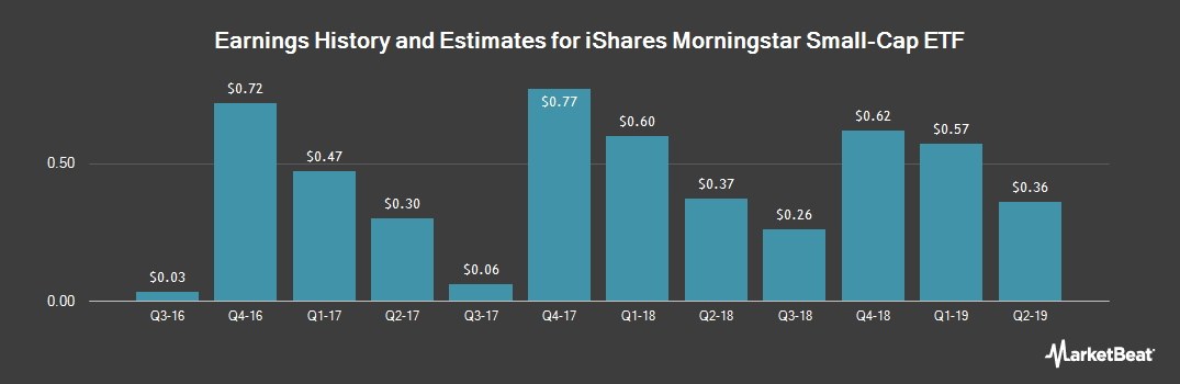 Earnings by Quarter for International Speedway (OTCMKTS:ISCB)