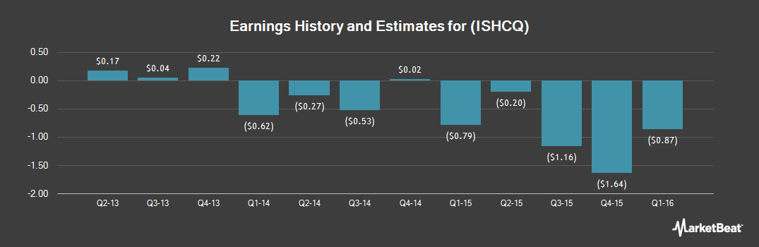 Earnings by Quarter for International Shipholding (OTCMKTS:ISHCQ)