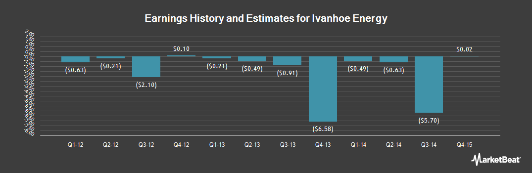 Earnings by Quarter for Ivanhoe Energy (OTCMKTS:IVANF)