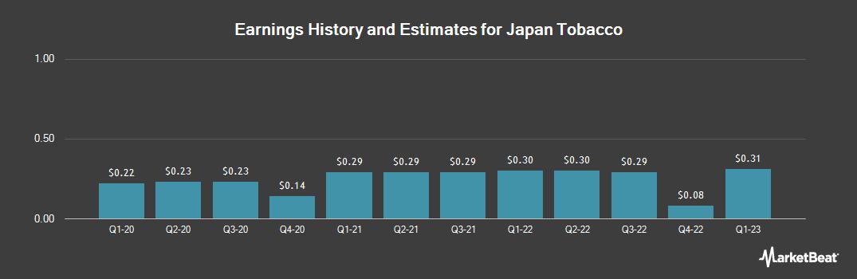 Earnings by Quarter for Japan Tobacco (OTCMKTS:JAPAY)