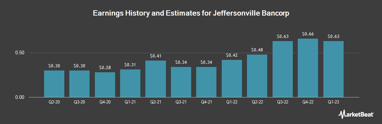 Earnings by Quarter for Jeffersonville Bancorp (OTCMKTS:JFBC)