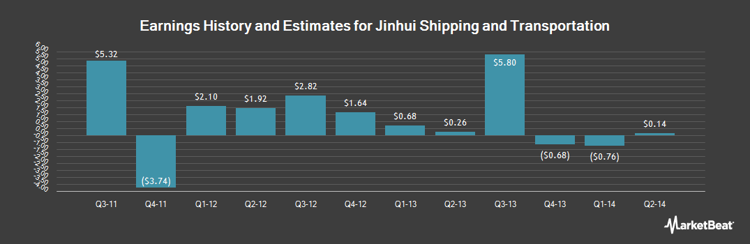 Earnings by Quarter for Jinhui Shipping and Transportation (OTCMKTS:JNSTY)