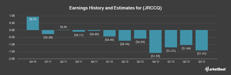 Earnings by Quarter for James River Coal Company (OTCMKTS:JRCCQ)