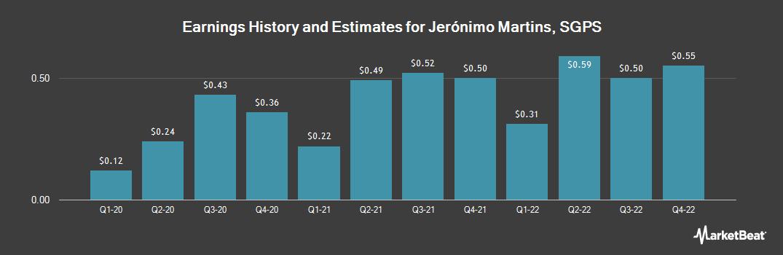 Earnings by Quarter for Jeronimo Martins SGPS SA (OTCMKTS:JRONY)