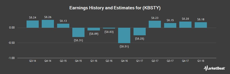 Earnings by Quarter for Kobe Steel (OTCMKTS:KBSTY)