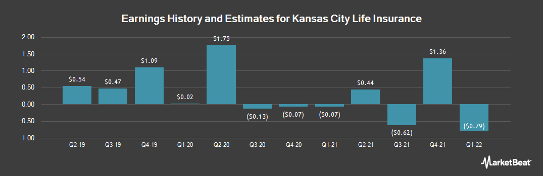 Earnings by Quarter for Kansas City Life Insurance (OTCMKTS:KCLI)