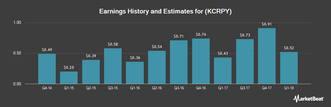 Earnings by Quarter for Kao Corp. (OTCMKTS:KCRPY)