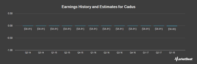 Earnings by Quarter for Cadus (OTCMKTS:KDUS)