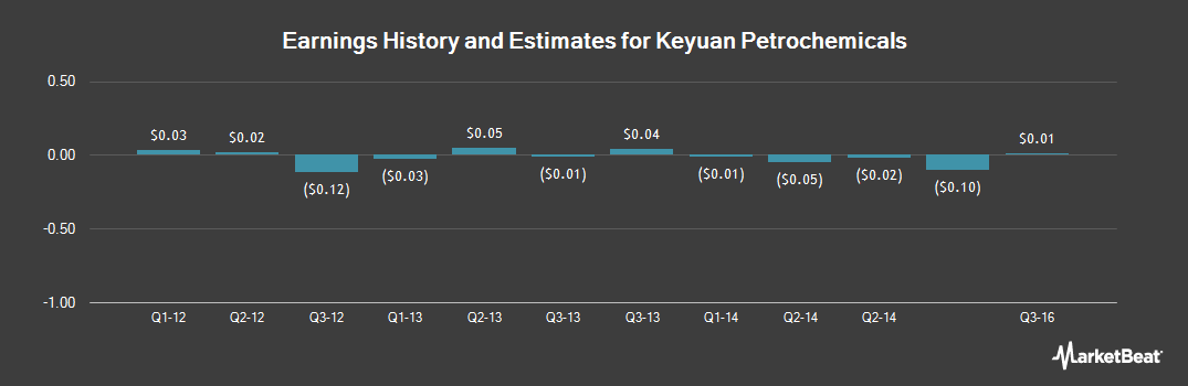 Earnings by Quarter for Keyuan Petrochemicals (OTCMKTS:KEYP)