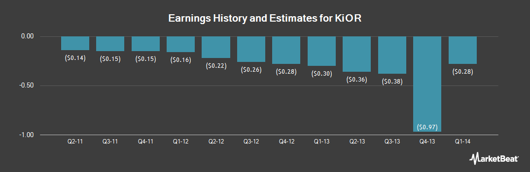 Earnings by Quarter for KiOR (OTCMKTS:KIORQ)