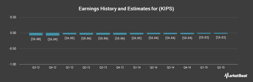 Earnings by Quarter for Kips Bay Medical (OTCMKTS:KIPS)