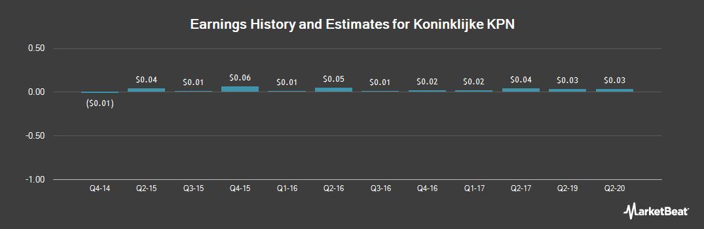 Earnings by Quarter for Kon Kpn (OTCMKTS:KKPNF)