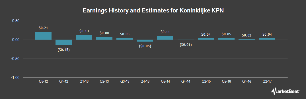 Earnings by Quarter for Koninklijke KPN (OTCMKTS:KKPNY)