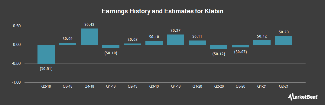 Earnings by Quarter for Klabin (OTCMKTS:KLBAY)