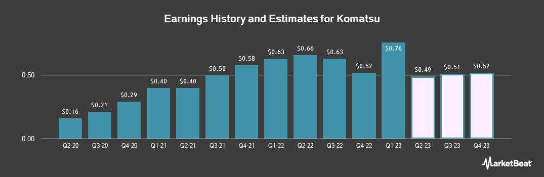 Earnings by Quarter for Komatsu (OTCMKTS:KMTUY)