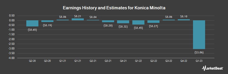 Earnings by Quarter for Konica Minolta (OTCMKTS:KNCAY)