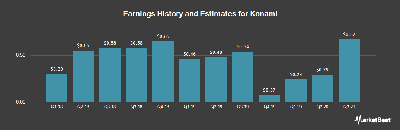 Earnings by Quarter for Konami (OTCMKTS:KNMCY)