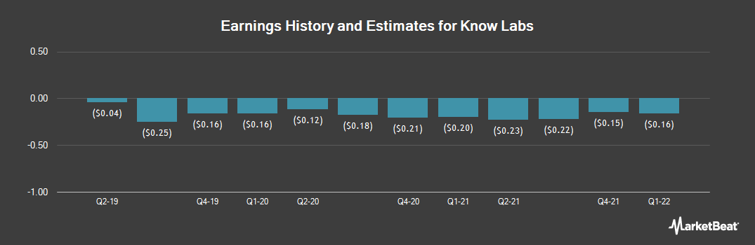 Earnings by Quarter for Know Labs (OTCMKTS:KNWN)