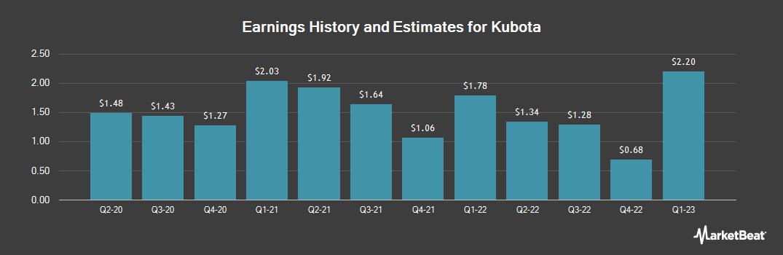 Earnings by Quarter for Kubota (OTCMKTS:KUBTY)