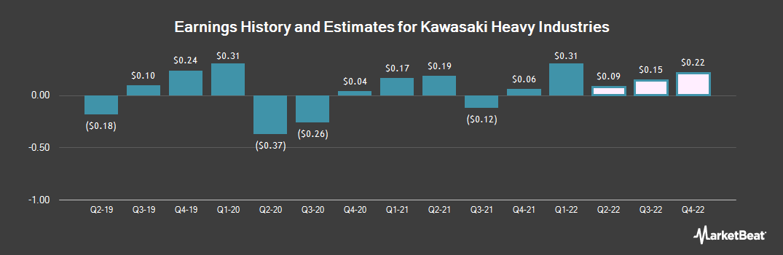 Earnings by Quarter for Kawasaki Heavy Industries (OTCMKTS:KWHIY)