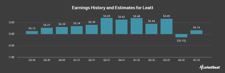 Earnings by Quarter for Leatt (OTCMKTS:LEAT)