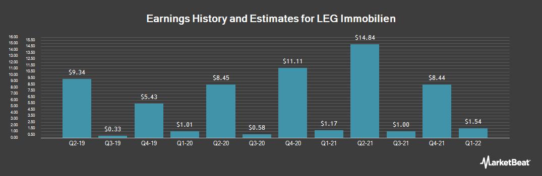 Earnings by Quarter for LEG Immobilien (OTCMKTS:LEGIF)