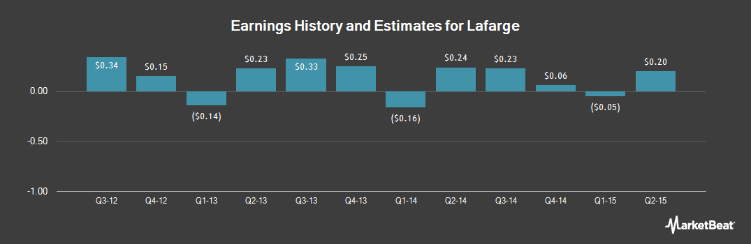 Earnings by Quarter for Lafarge SA (OTCMKTS:LFRGY)