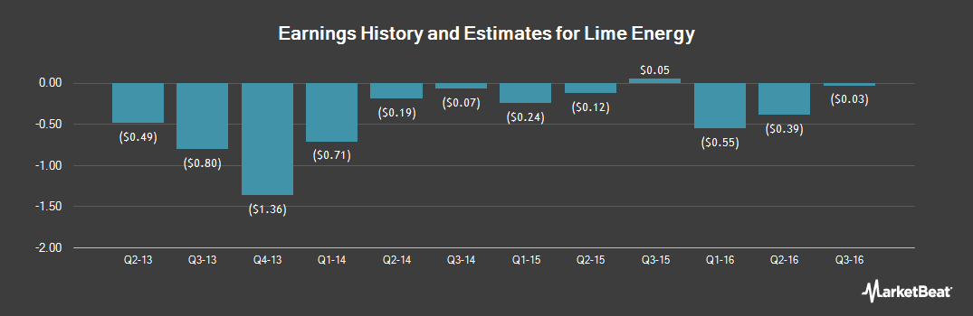 Earnings by Quarter for Lime Energy (OTCMKTS:LIME)