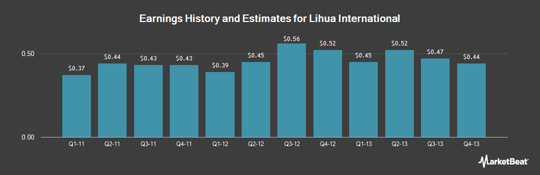 Earnings by Quarter for Lihua International (OTCMKTS:LIWA)