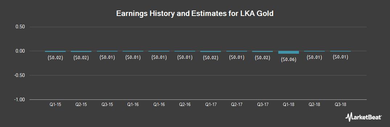 Earnings by Quarter for LKA Gold (OTCMKTS:LKAI)