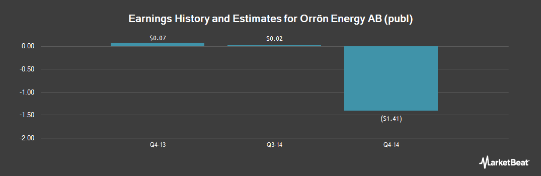 Earnings by Quarter for Lundin Petroleum (OTCMKTS:LNDNF)
