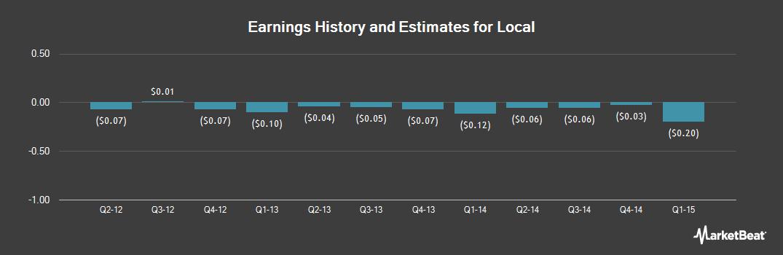 Earnings by Quarter for Local (OTCMKTS:LOCMQ)