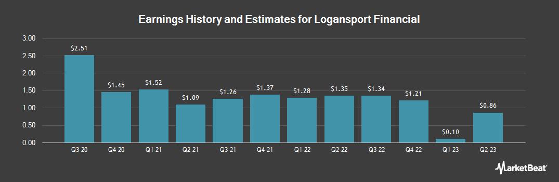 Earnings by Quarter for Logansport Financial (OTCMKTS:LOGN)