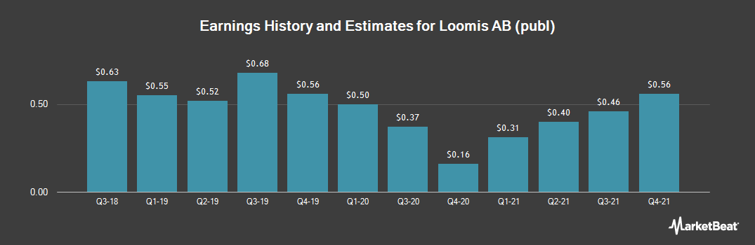 Earnings by Quarter for Loomis (OTCMKTS:LOIMF)