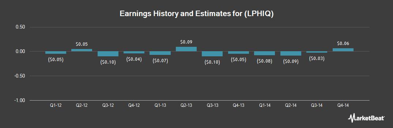 Earnings by Quarter for Life Partners (OTCMKTS:LPHIQ)